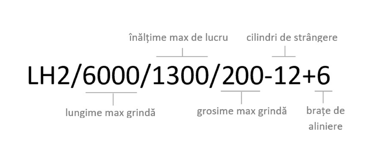 mod-de-citire lh2 200